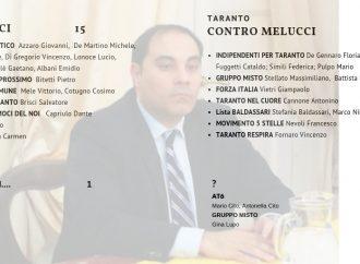 Comune di Taranto, il gioco delle firme pro e contro Melucci